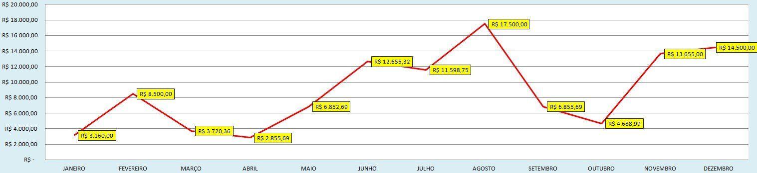 Controle financeiro -planilha-de-gastos-mensais-grafico-2 planilha de gastos mensais