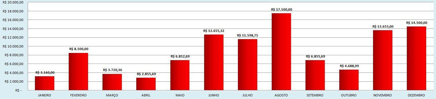 Controle financeiro-planilha-de-gastos-mensais-grafico planilha de gastos mensais