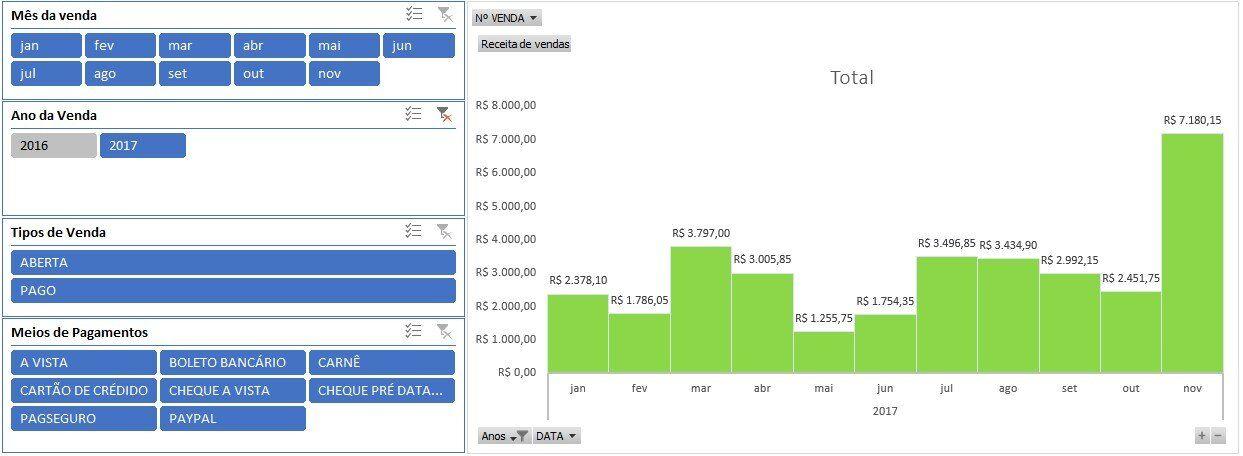 Controle de vencimento - gráfico de vendas